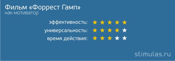 "Фильм ""Форрест Гамп"" как мотиватор"