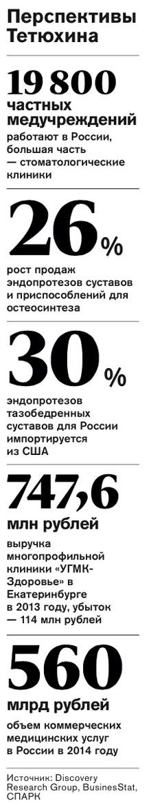 Перспективы Тетюхина